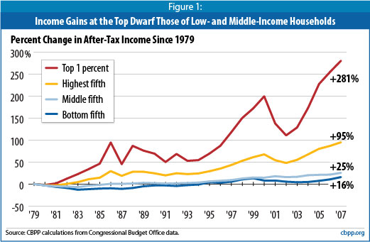 Income gap from CBPP