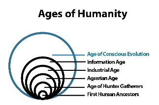 Ages of Humanity from GlobalGEA