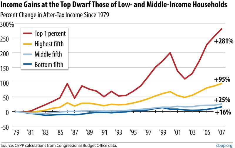 Wealth gap graph from CBPP greater resolution